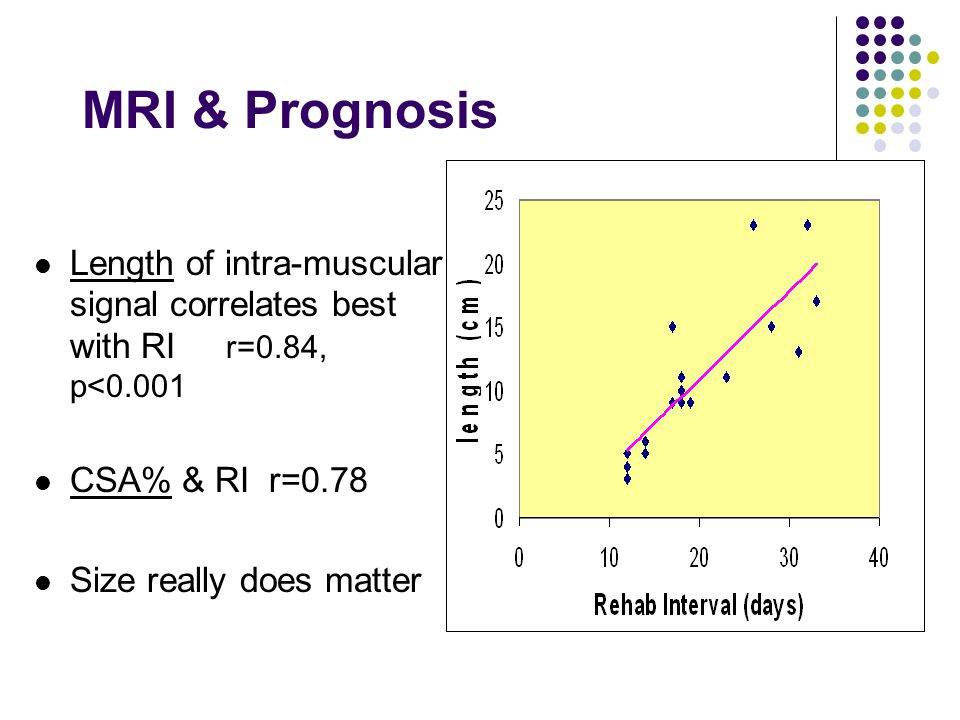 MRI & Prognosis Length of intra-muscular signal correlates best with RI r=0.84, p<0.001 CSA% & RI r=0.78 Size really does matter