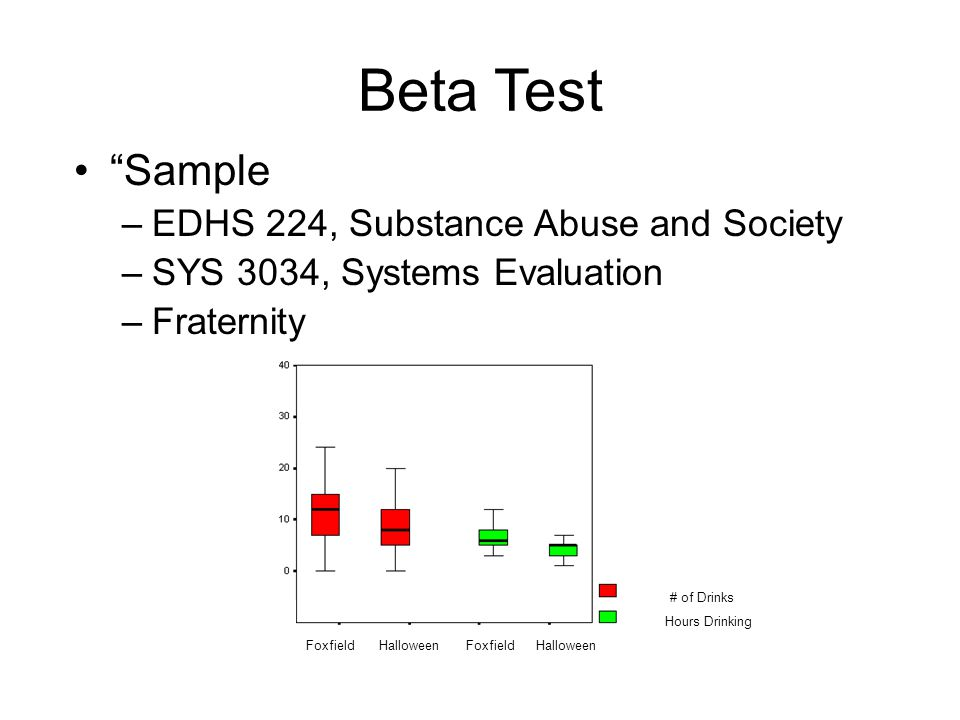 Beta Test Sample –EDHS 224, Substance Abuse and Society –SYS 3034, Systems Evaluation –Fraternity Foxfield Halloween # of Drinks Hours Drinking