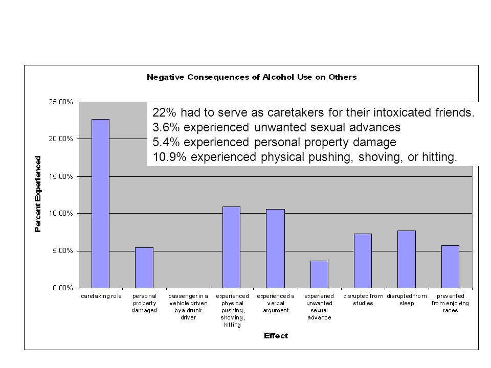 22% had to serve as caretakers for their intoxicated friends.