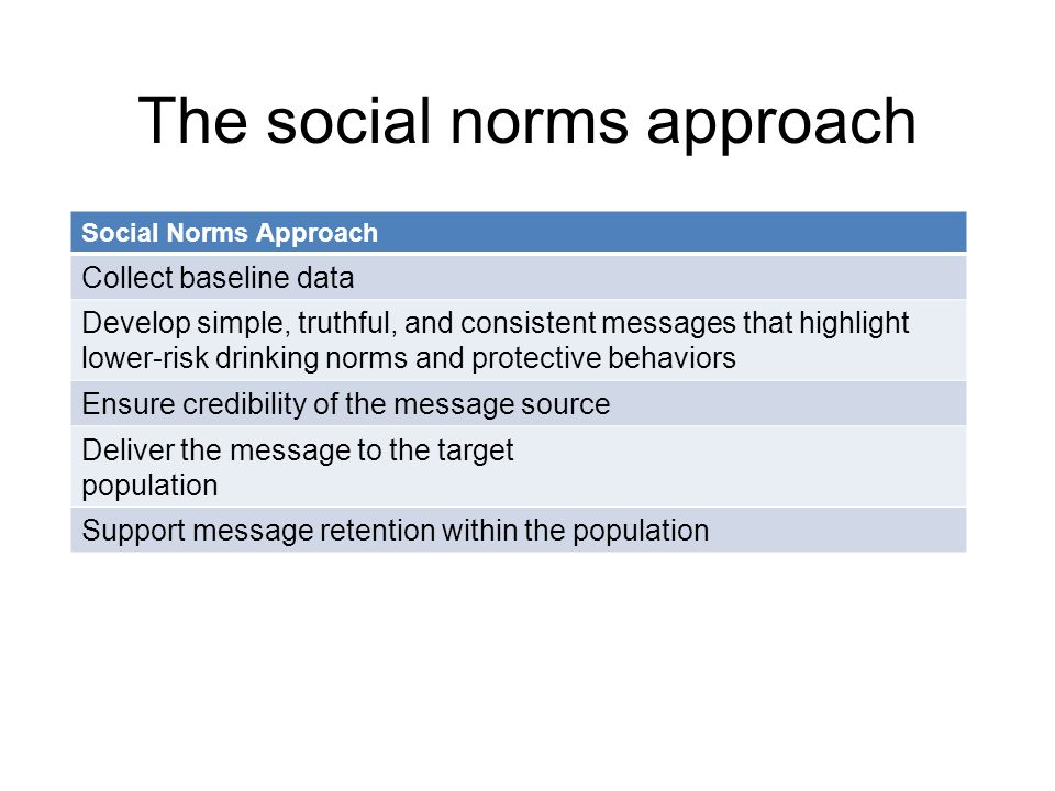The social norms approach Social Norms Approach Collect baseline data Develop simple, truthful, and consistent messages that highlight lower-risk drinking norms and protective behaviors Ensure credibility of the message source Deliver the message to the target population Support message retention within the population
