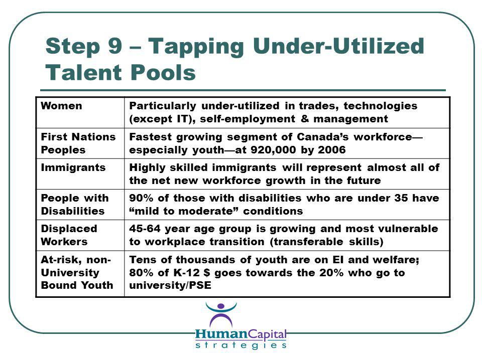 Step 9 – Tapping Under-Utilized Talent Pools WomenParticularly under-utilized in trades, technologies (except IT), self-employment & management First Nations Peoples Fastest growing segment of Canadas workforce especially youthat 920,000 by 2006 ImmigrantsHighly skilled immigrants will represent almost all of the net new workforce growth in the future People with Disabilities 90% of those with disabilities who are under 35 have mild to moderate conditions Displaced Workers 45-64 year age group is growing and most vulnerable to workplace transition (transferable skills) At-risk, non- University Bound Youth Tens of thousands of youth are on EI and welfare; 80% of K-12 $ goes towards the 20% who go to university/PSE