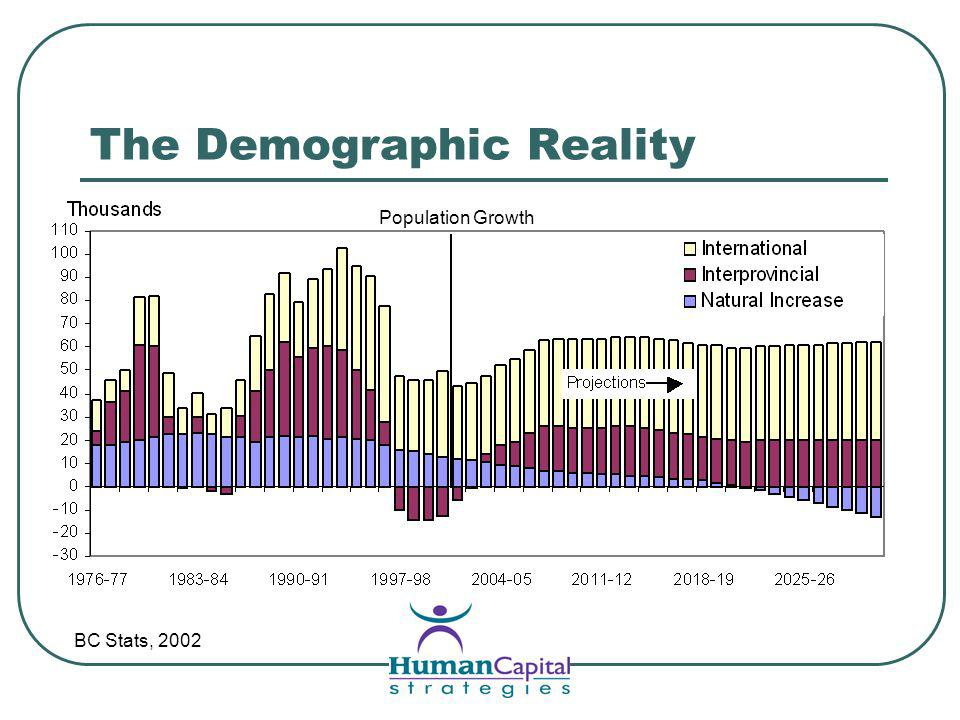 The Demographic Reality BC Stats, 2002 Population Growth
