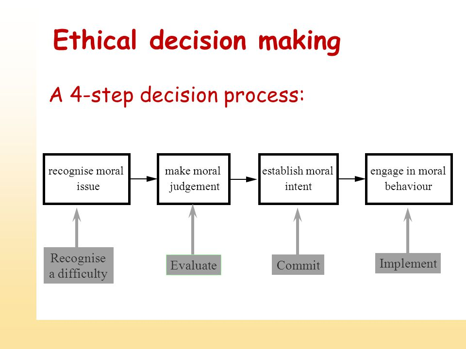 Ethical decision making make moral judgement establish moral intent engage in moral behaviour recognise moral issue Recognise a difficulty Evaluate Commit Implement A 4-step decision process: