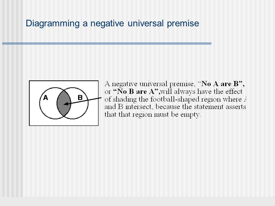 Diagramming a negative universal premise