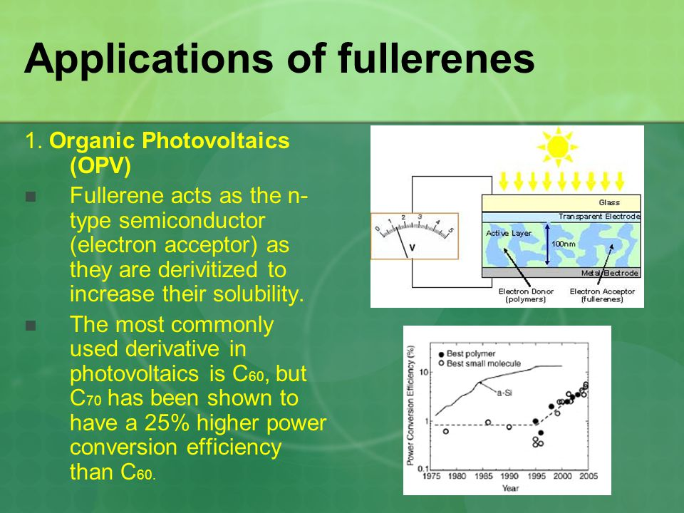 Applications of fullerenes 1. Organic Photovoltaics (OPV) Fullerene acts as the n- type semiconductor (electron acceptor) as they are derivitized to i
