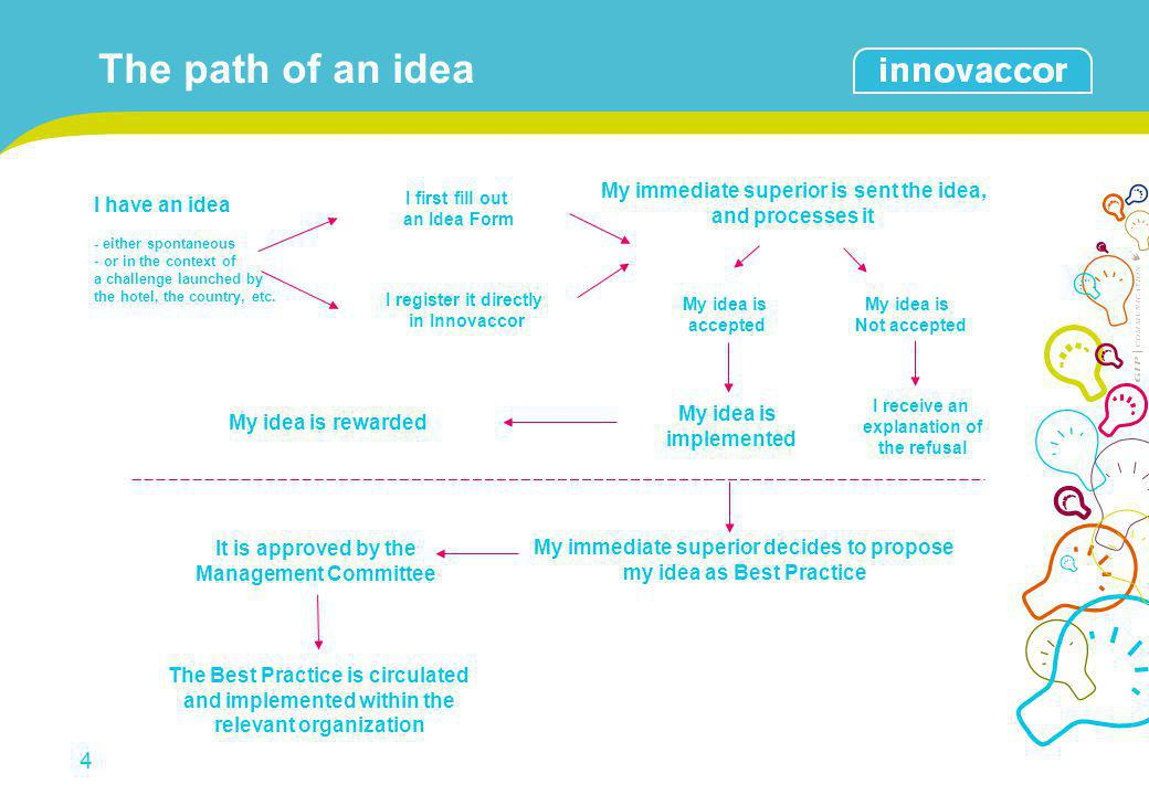 5 How the idea is processed 1.