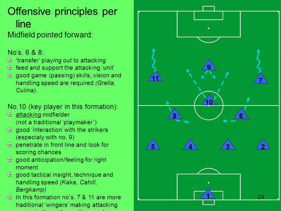 Click to edit Master title style Click to edit Master text styles Second level Third level Fourth level Fifth level 24 1 – 4 – 3 – 3 Formation 24 10 9 543 2 86 7 11 1 Offensive principles per line Midfield pointed forward: Nos.