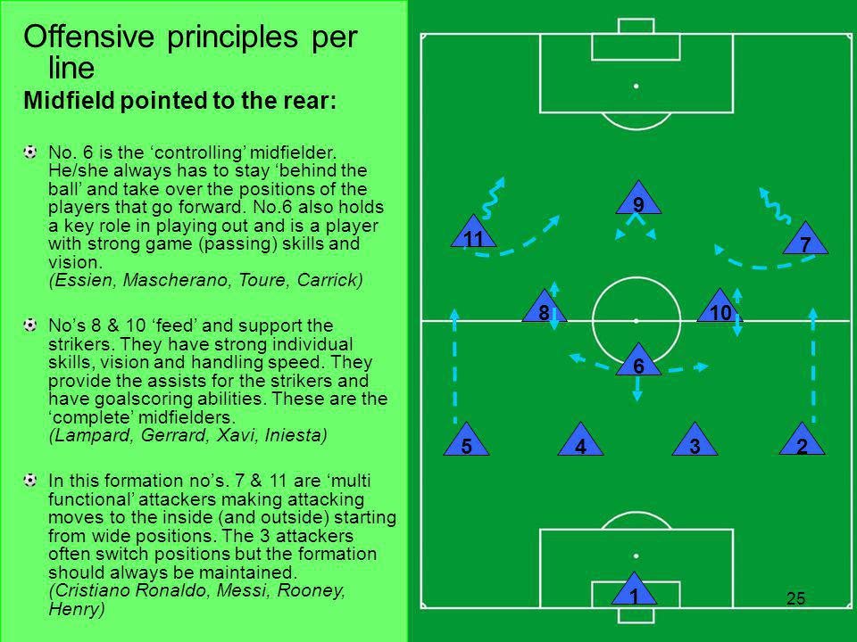 Click to edit Master title style Click to edit Master text styles Second level Third level Fourth level Fifth level 25 1 – 4 – 3 – 3 Formation 25 10 9 543 2 8 6 7 11 1 Offensive principles per line Midfield pointed to the rear: No.