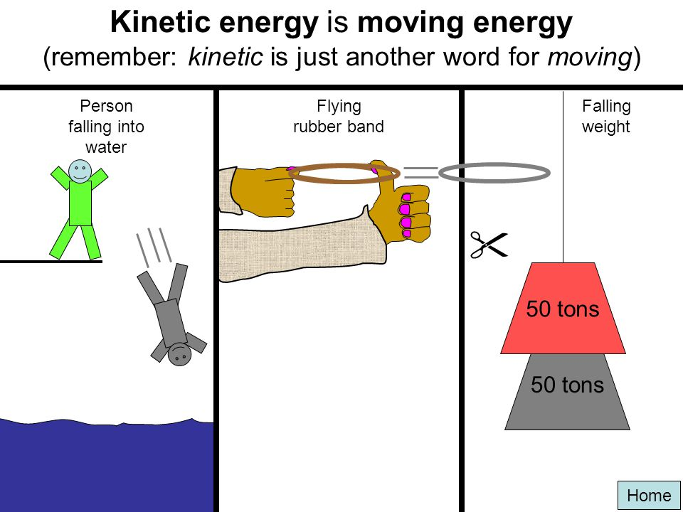 Home The word kinetic means moving The words kinetic and cinema both come from the same Greek word for moving. Movie cinemas show moving pictures. If