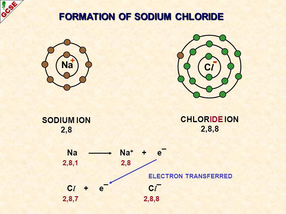 ClCl SODIUM ION 2,8 Na CHLORIDE ION 2,8,8 NaNa + + e¯ 2,8,1 2,8 ELECTRON TRANSFERRED C l + e¯ C l ¯ 2,8,7 2,8,8 + FORMATION OF SODIUM CHLORIDE