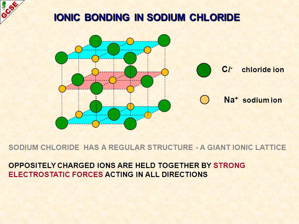 IONIC BONDING IN SODIUM CHLORIDE C l - chloride ion Na + sodium ion SODIUM CHLORIDE HAS A REGULAR STRUCTURE - A GIANT IONIC LATTICE OPPOSITELY CHARGED