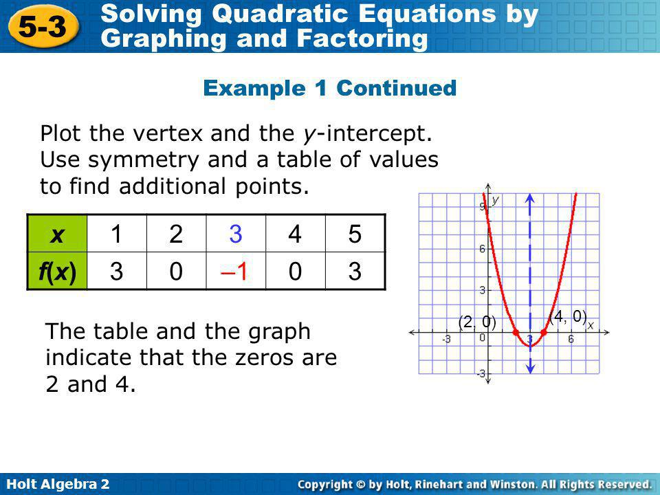 Holt Algebra 2 5-3 Solving Quadratic Equations by Graphing and Factoring x12345 f(x)f(x)30–1–103 Plot the vertex and the y-intercept. Use symmetry and