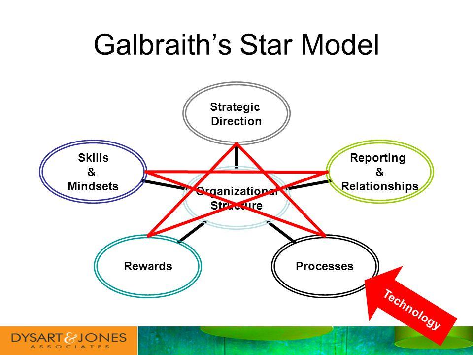 Galbraiths Star Model Technology