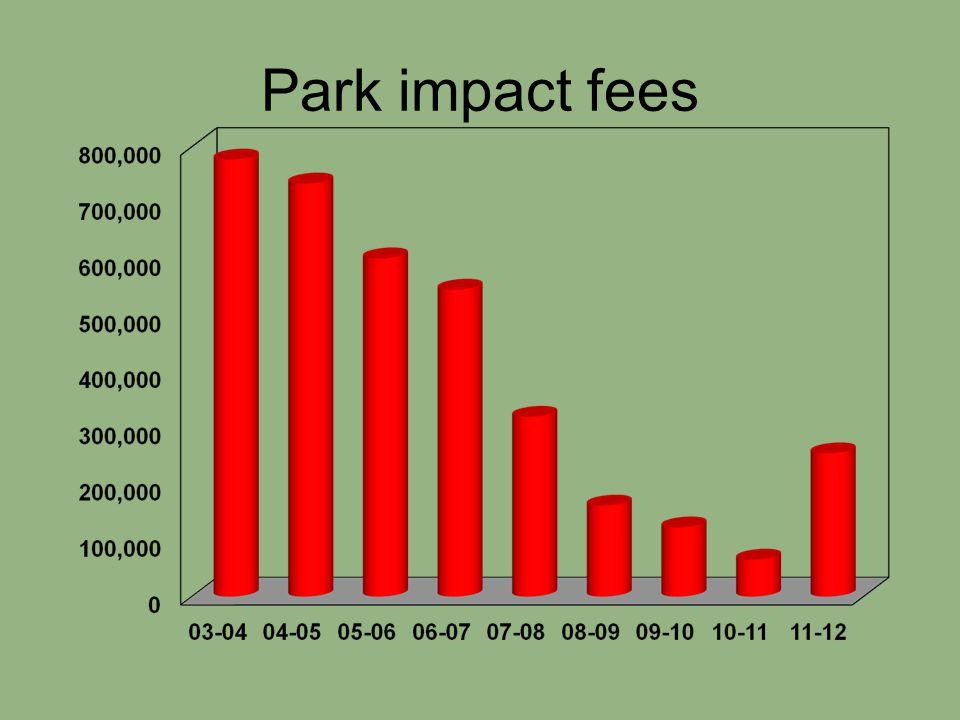 Park impact fees
