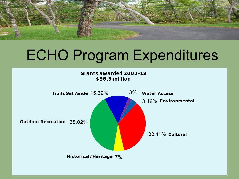 ECHO Program Expenditures 29