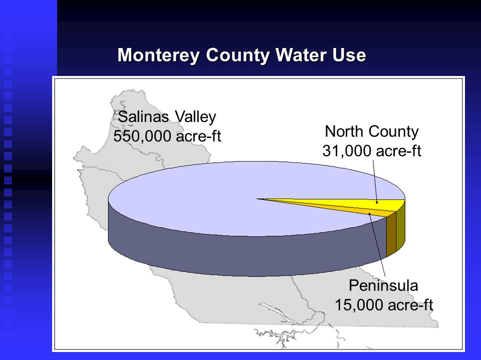 Monterey County Water Use Salinas Valley 550,000 acre-ft North County 31,000 acre-ft Peninsula 15,000 acre-ft