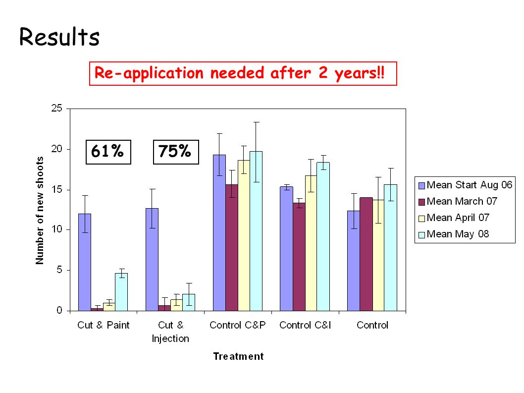 Results 96%83%61%75% Re-application needed after 2 years!!