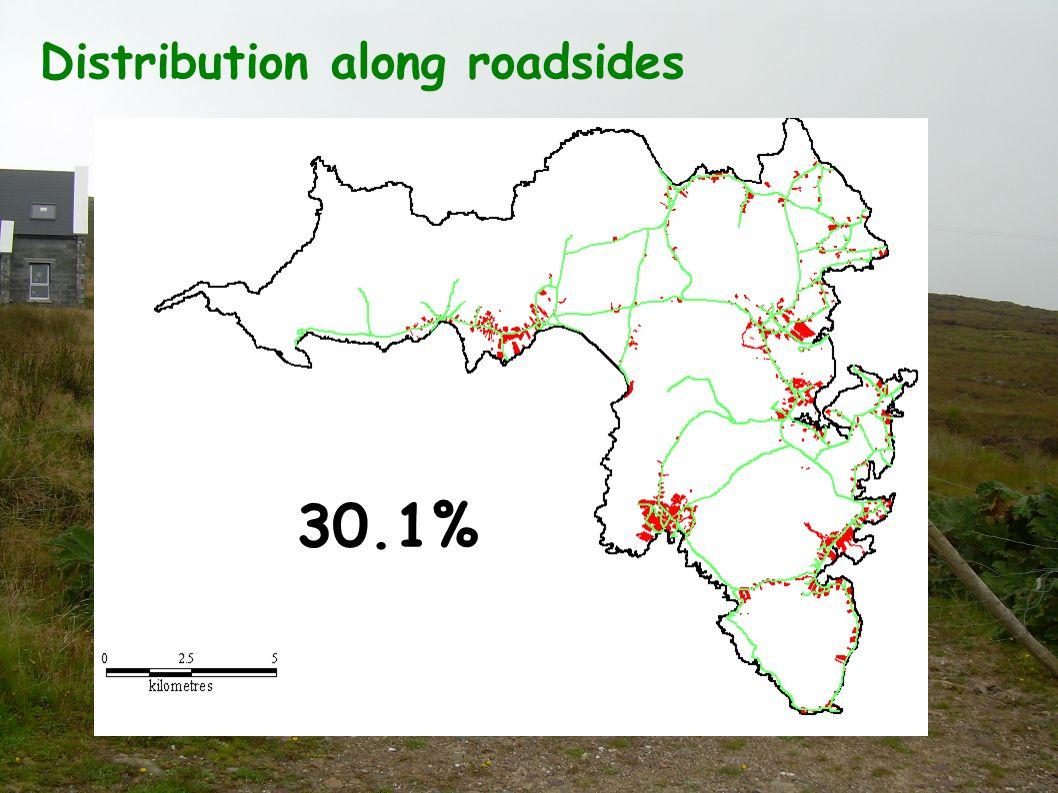 Distribution along roadsides 30.1%