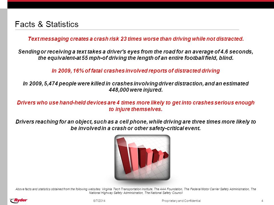 6/7/2014Proprietary and Confidential4 Facts & Statistics Text messaging creates a crash risk 23 times worse than driving while not distracted. Sending