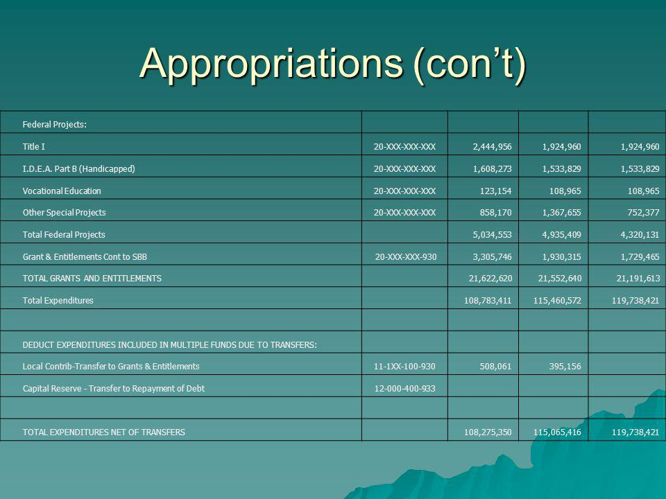 Appropriations (cont) Federal Projects: Title I20-XXX-XXX-XXX2,444,9561,924,960 I.D.E.A.