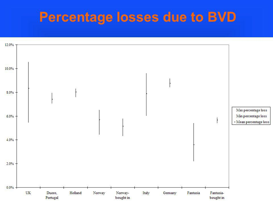 Percentage losses due to BVD