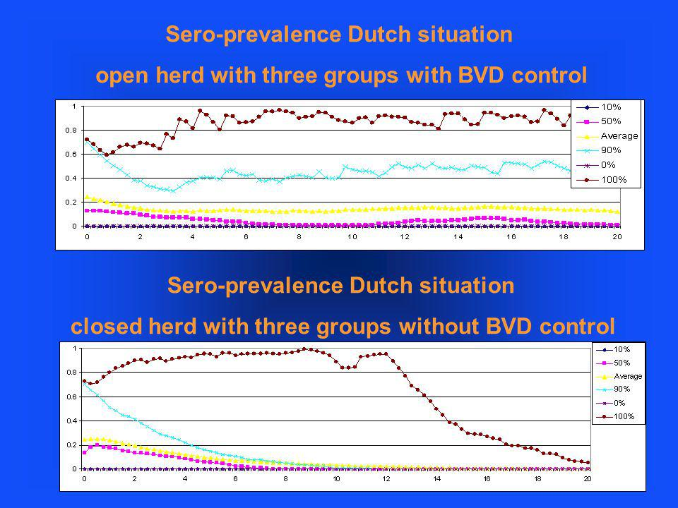 Sero-prevalence Dutch situation open herd with three groups with BVD control Sero-prevalence Dutch situation closed herd with three groups without BVD control