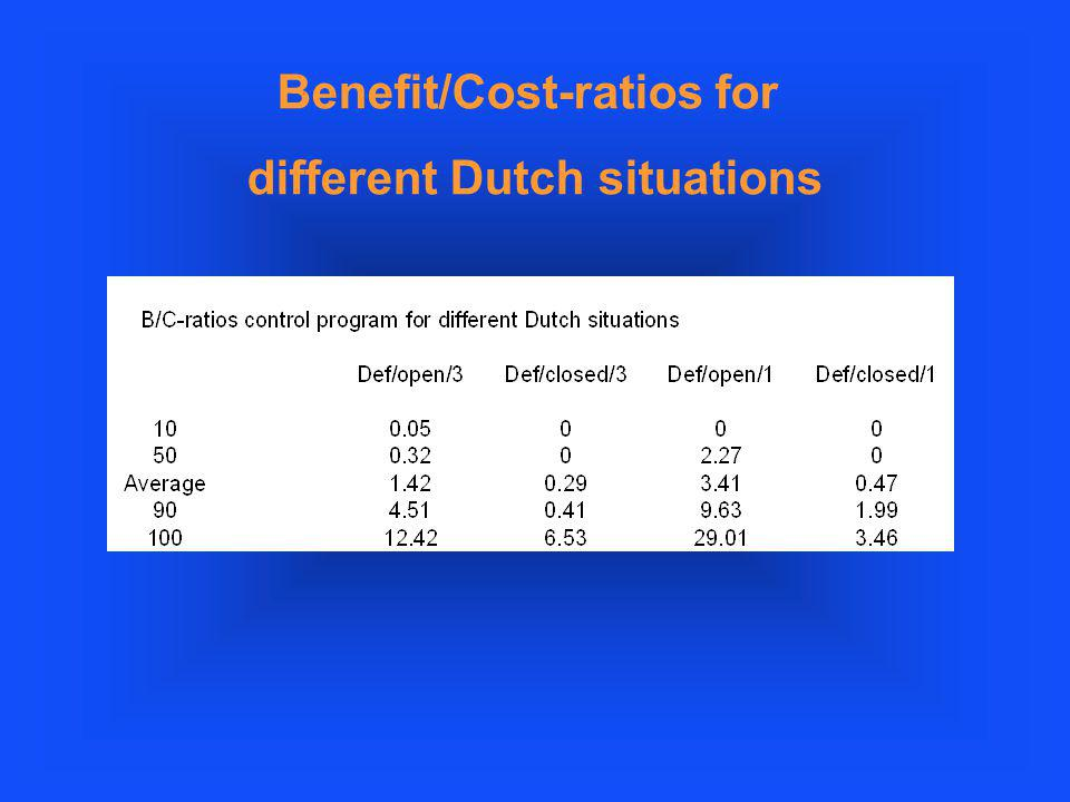 Benefit/Cost-ratios for different Dutch situations