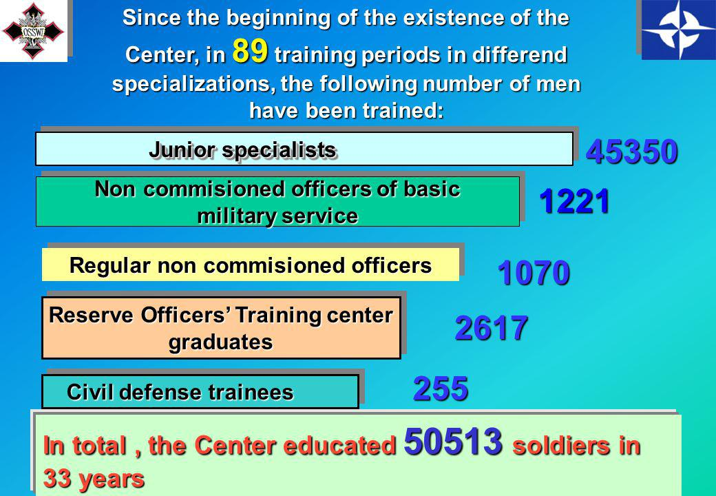 35 General military education Platoon and section commanders Specialized training Lectures from the training department Practical training Instructors