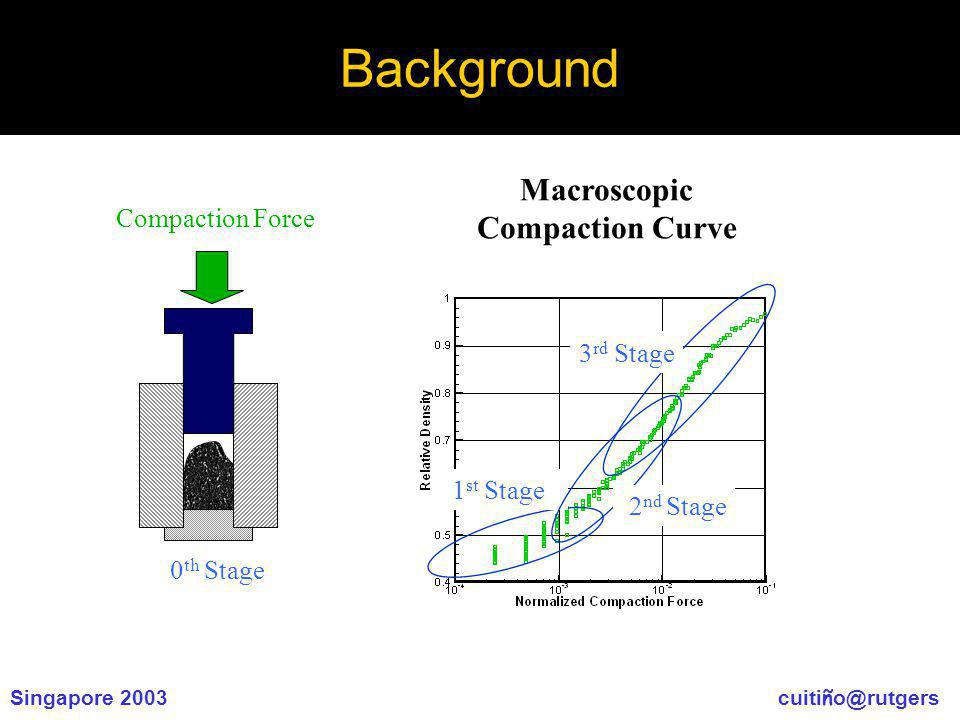 Singapore 2003 cuiti ñ o@rutgers Background Macroscopic Compaction Curve 1 st Stage 2 nd Stage Compaction Force 3 rd Stage 0 th Stage