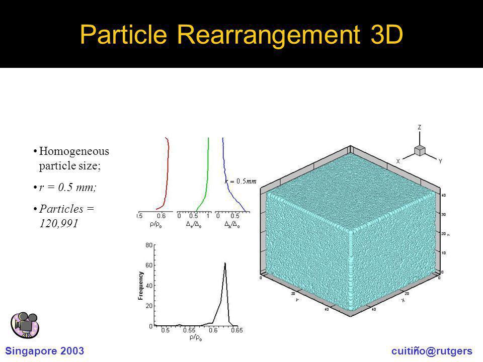 Singapore 2003 cuiti ñ o@rutgers Particle Rearrangement 3D Homogeneous particle size; r = 0.5 mm; Particles = 120,991