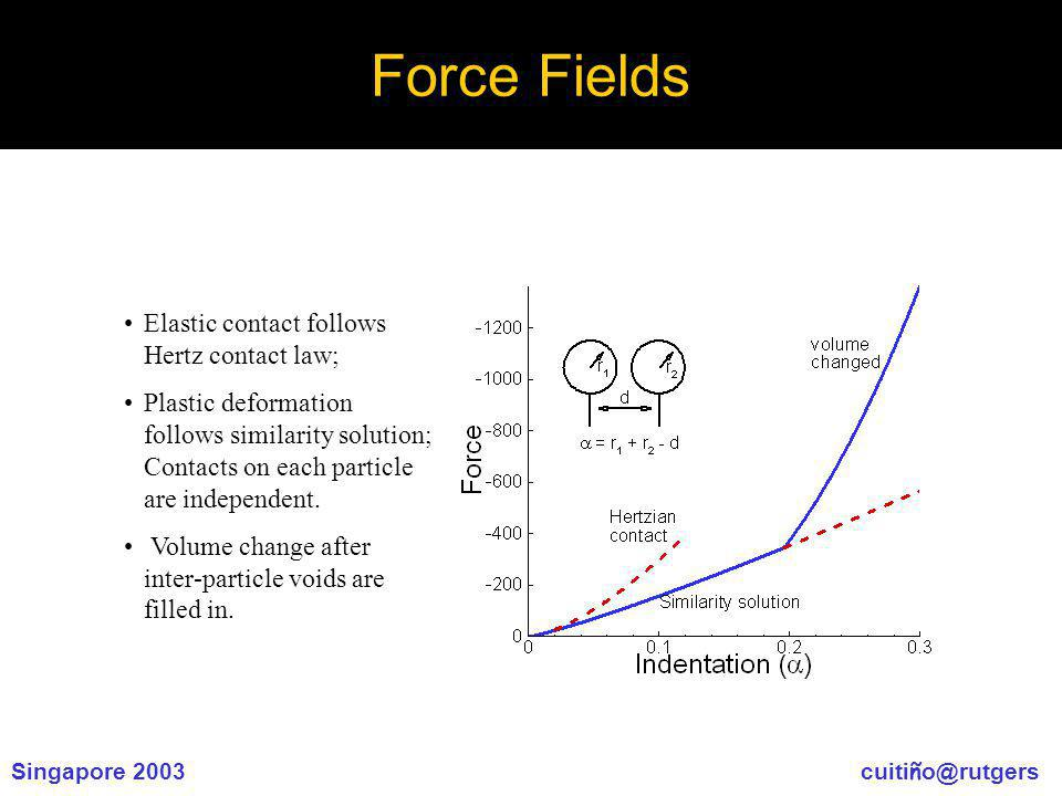 Singapore 2003 cuiti ñ o@rutgers Force Fields Elastic contact follows Hertz contact law; Plastic deformation follows similarity solution; Contacts on each particle are independent.