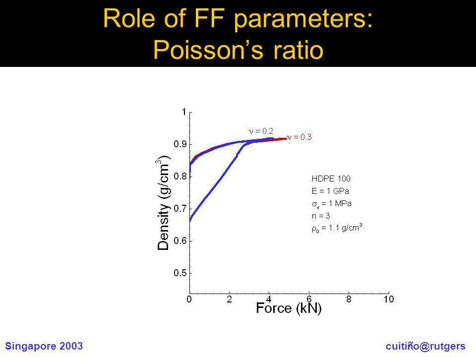 Singapore 2003 cuiti ñ o@rutgers Role of FF parameters: Poissons ratio