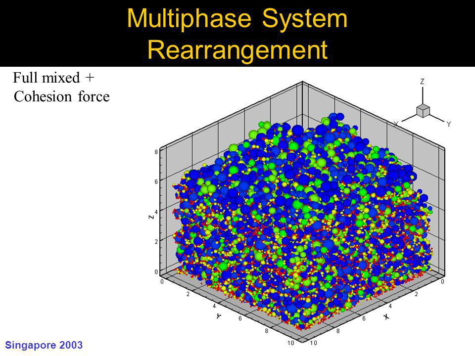 Singapore 2003 cuiti ñ o@rutgers Multiphase System Rearrangement Full mixed + Cohesion force