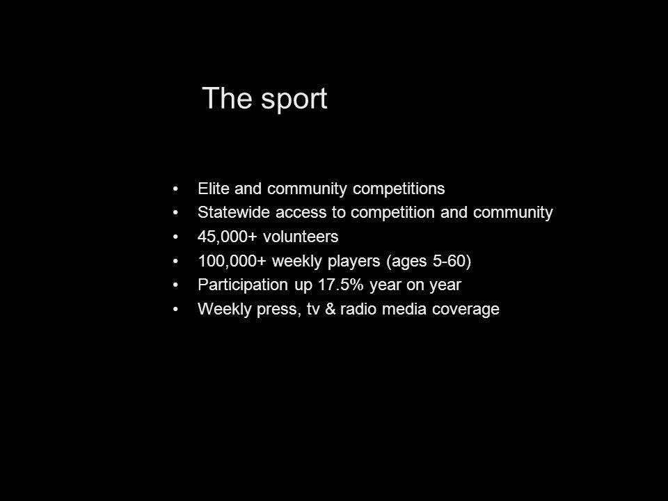 Elite and community competitions Statewide access to competition and community 45,000+ volunteers 100,000+ weekly players (ages 5-60) Participation up 17.5% year on year Weekly press, tv & radio media coverage The sport