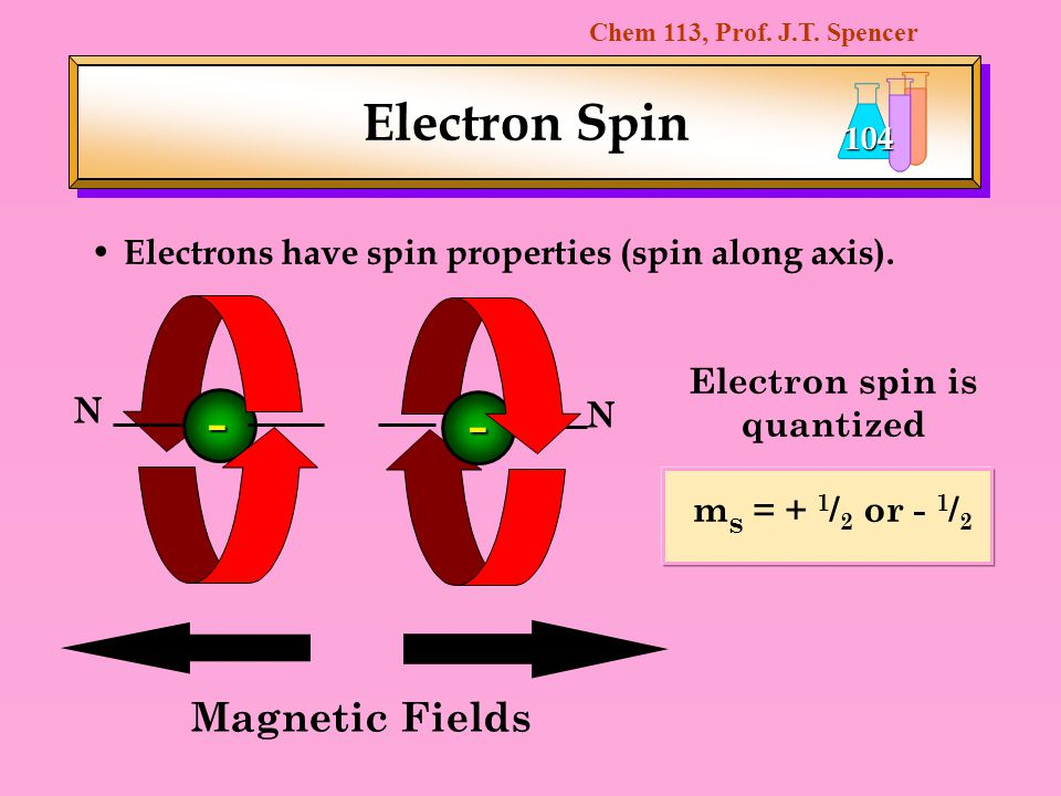 Chem 113, Prof. J.T. Spencer 104 Electron Spin Electrons have spin properties (spin along axis). Electron spin is quantized m s = + 1 / 2 or - 1 / 2 N