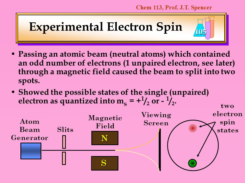 Chem 113, Prof. J.T. Spencer 105 Experimental Electron Spin Passing an atomic beam (neutral atoms) which contained an odd number of electrons (1 unpai