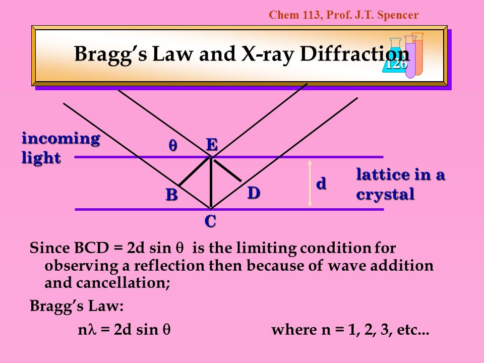 Chem 113, Prof. J.T. Spencer 126 Braggs Law and X-ray Diffraction Since BCD = 2d sin is the limiting condition for observing a reflection then because