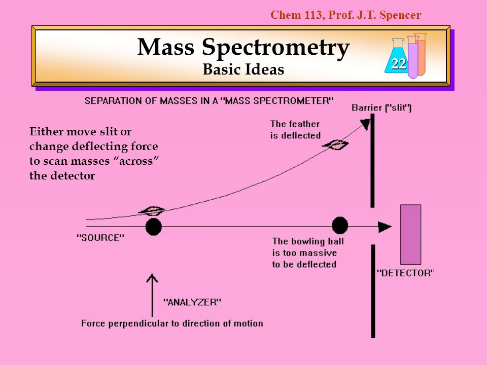 Chem 113, Prof. J.T. Spencer 22 Mass Spectrometry Basic Ideas Either move slit or change deflecting force to scan masses across the detector