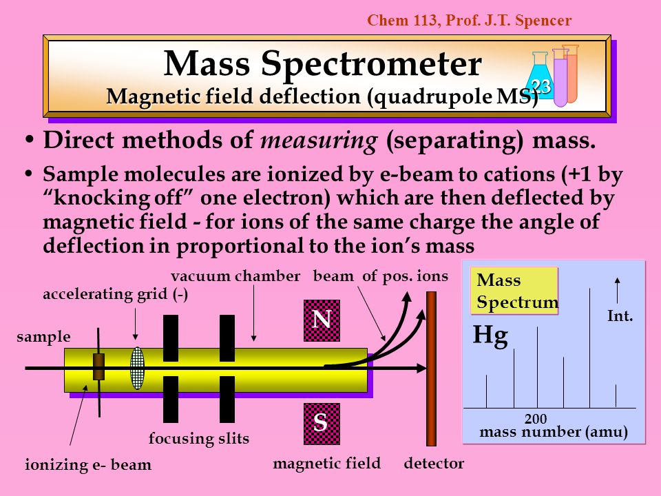 Chem 113, Prof. J.T. Spencer 23 Direct methods of measuring (separating) mass. Sample molecules are ionized by e-beam to cations (+1 by knocking off o
