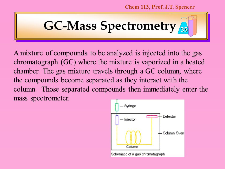 Chem 113, Prof. J.T. Spencer 35 GC-Mass Spectrometry A mixture of compounds to be analyzed is injected into the gas chromatograph (GC) where the mixtu