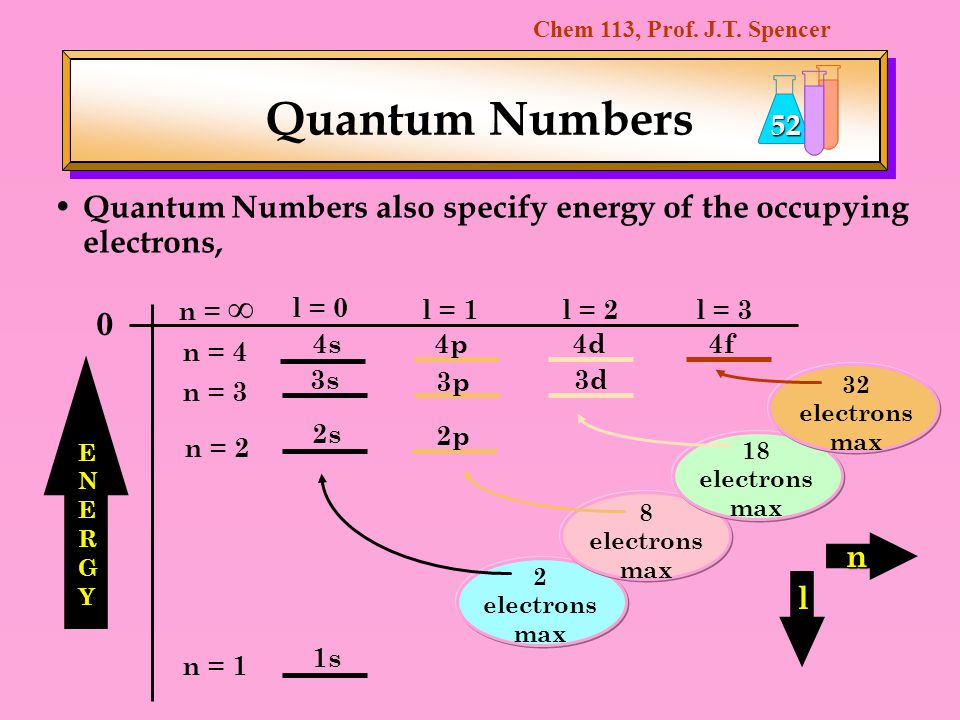 Chem 113, Prof. J.T. Spencer 52 Quantum Numbers also specify energy of the occupying electrons, 2 electrons max Quantum Numbers 1s 2s 3s 4s 2p 3p 4p 3