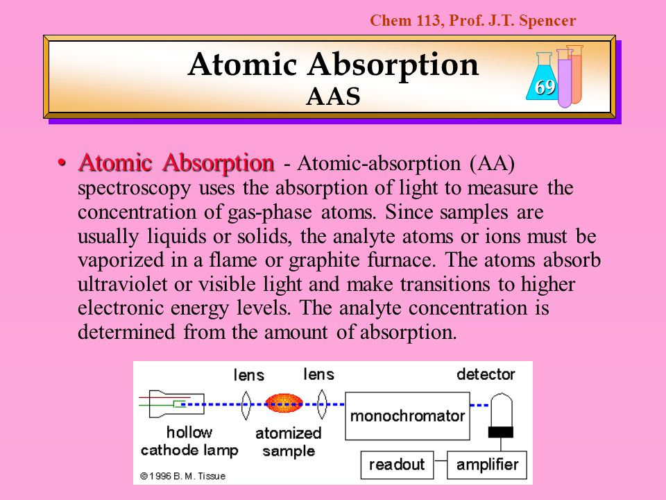 Chem 113, Prof. J.T. Spencer 69 Atomic Absorption AAS Atomic AbsorptionAtomic Absorption - Atomic-absorption (AA) spectroscopy uses the absorption of