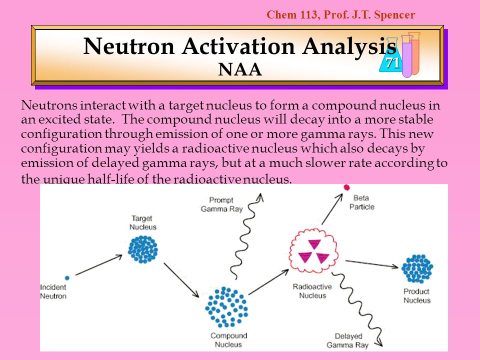 Chem 113, Prof. J.T. Spencer 71 Neutron Activation Analysis NAA Neutrons interact with a target nucleus to form a compound nucleus in an excited state
