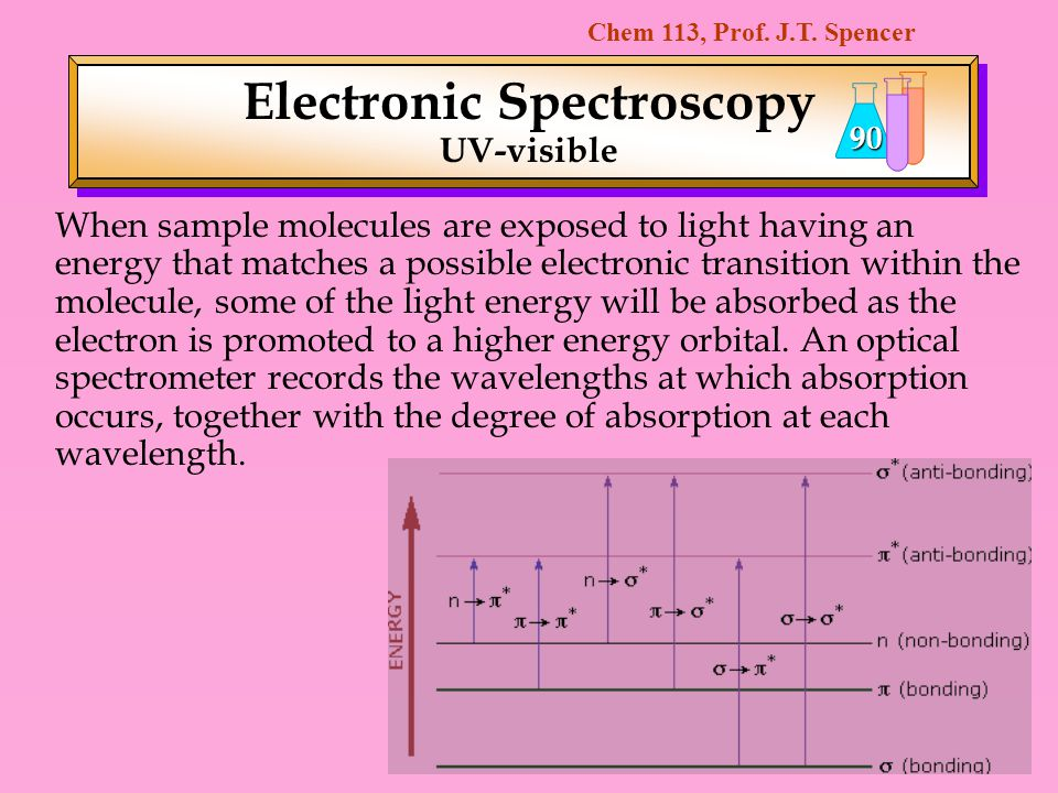 Chem 113, Prof. J.T. Spencer 90 Electronic Spectroscopy UV-visible When sample molecules are exposed to light having an energy that matches a possible