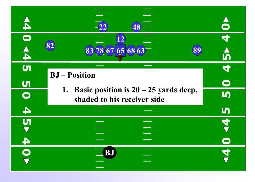 BJ BJ – Position 1.Basic position is 20 – 25 yards deep, shaded to his receiver side