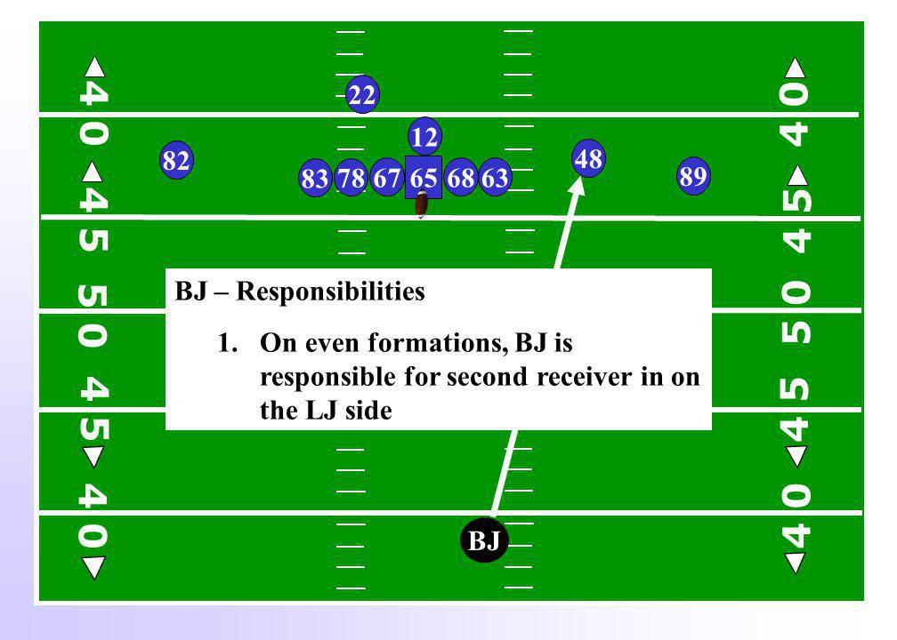 BJ BJ – Responsibilities 1.On even formations, BJ is responsible for second receiver in on the LJ side