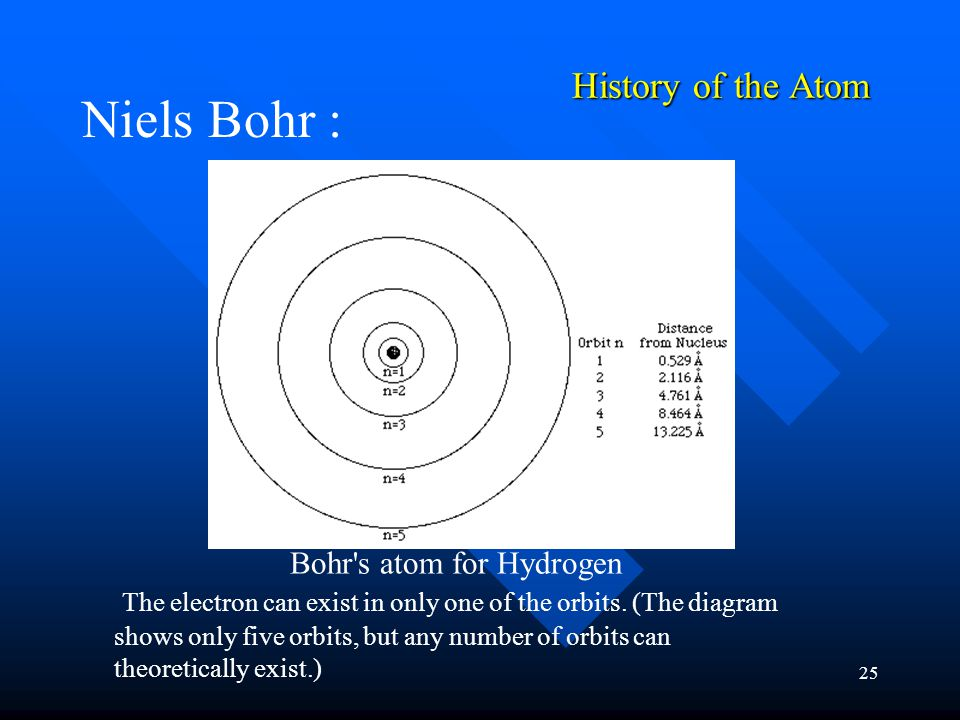 25 History of the Atom Niels Bohr : Bohr s atom for Hydrogen The electron can exist in only one of the orbits.