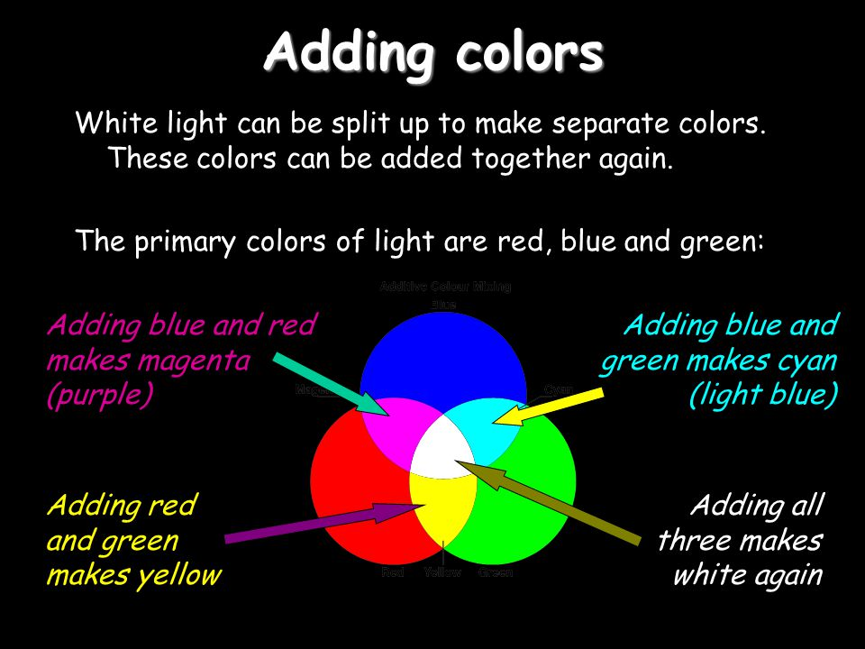 Adding colors White light can be split up to make separate colors. These colors can be added together again. The primary colors of light are red, blue