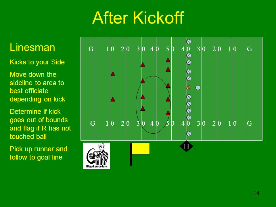 14 After Kickoff G G Linesman Kicks to your Side Move down the sideline to area to best officiate depending on kick Determine if kick goes out of bounds and flag if R has not touched ball Pick up runner and follow to goal line H