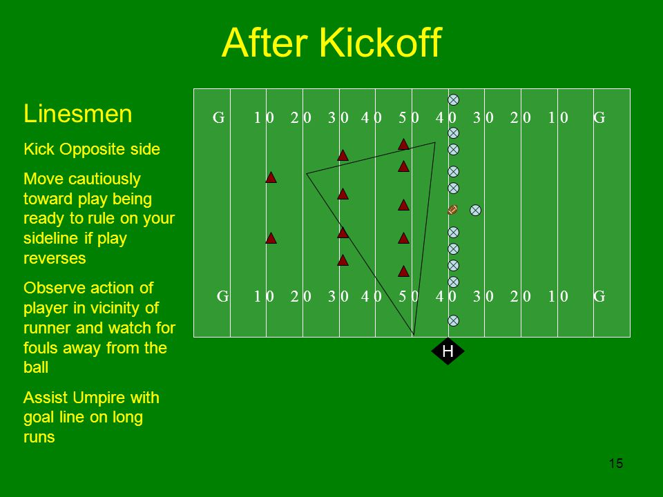 15 After Kickoff G G Linesmen Kick Opposite side Move cautiously toward play being ready to rule on your sideline if play reverses Observe action of player in vicinity of runner and watch for fouls away from the ball Assist Umpire with goal line on long runs H